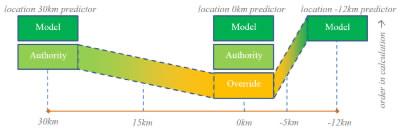 2013-01-21 Interpolation between location predictors.png